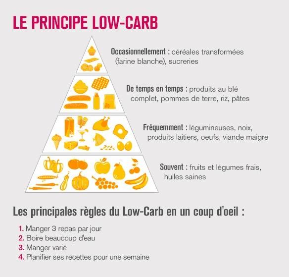 Le principe Low Carb