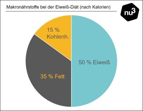 Eiweiss Diat 7 Tage Diatplan Zum Abnehmen Mit Eiweiss Nu3