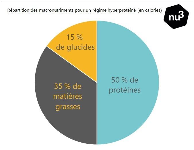 comment fonctionne le régime protéiné idéal